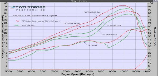 150TPI 2020 Power Kit Dyno Curves