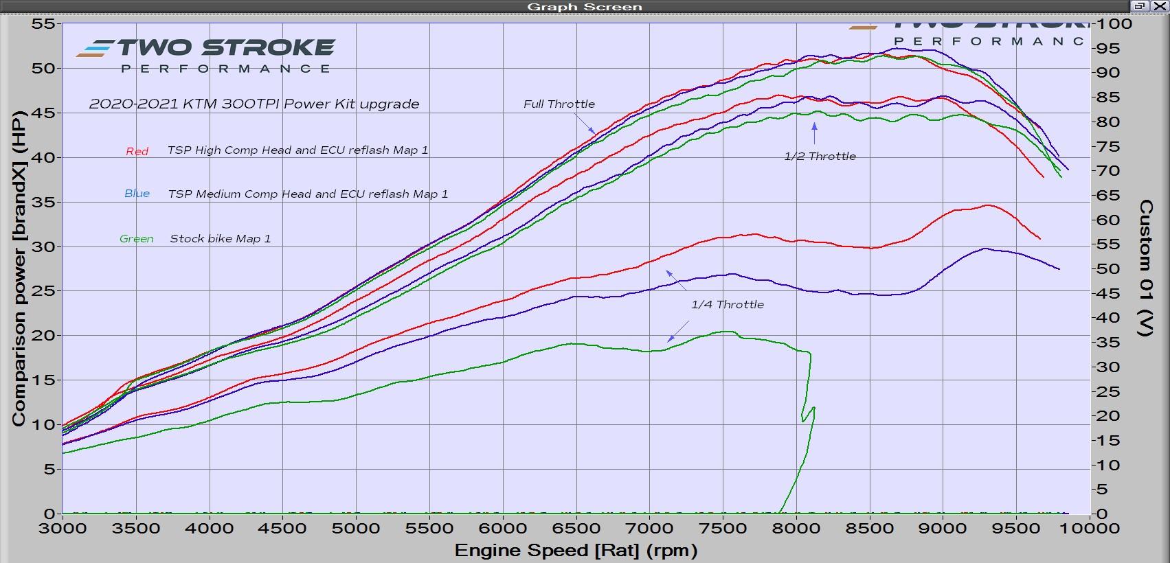 300TPI 2020 Power Kit Dyno Curves