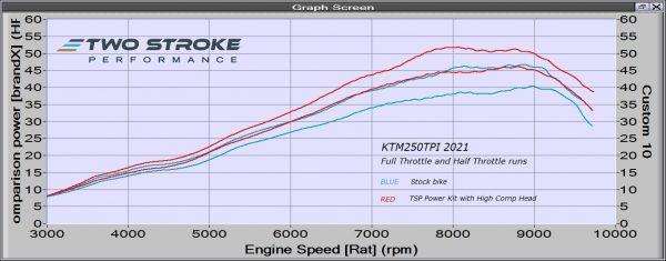 KTM250TPI 2021 Stock vs High Comp Dyno